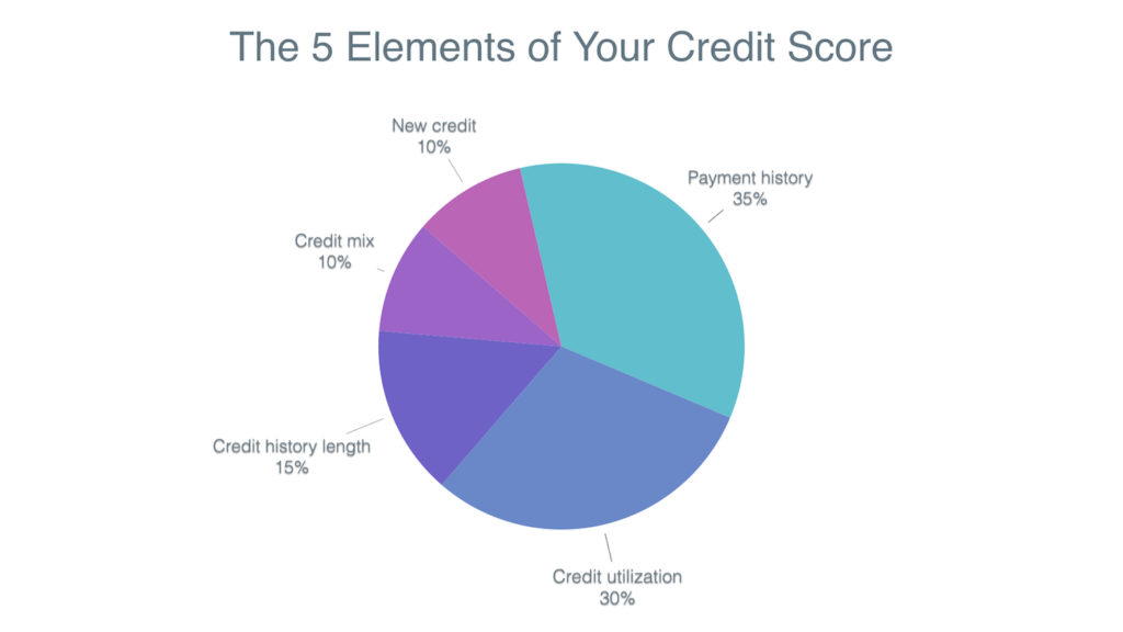 This is a chart explaining the different elements of your credit score
