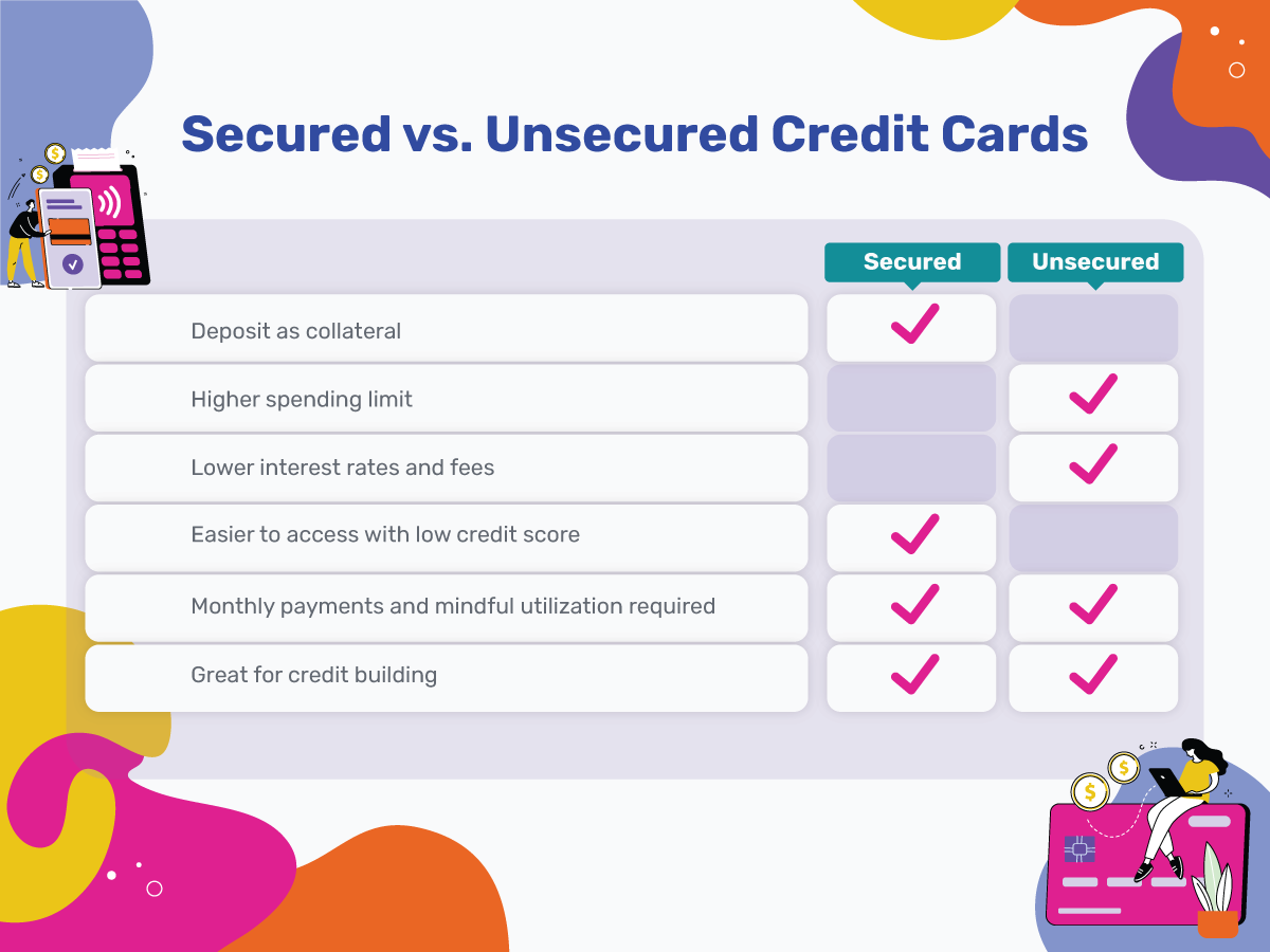 Secured vs. unsecured credit cards. in general, secured credit cards require a deposit as collateral and are easier to access with a low credit score, while unsecured credit cards typically have a higher spending limit and lower interest rates and fees.